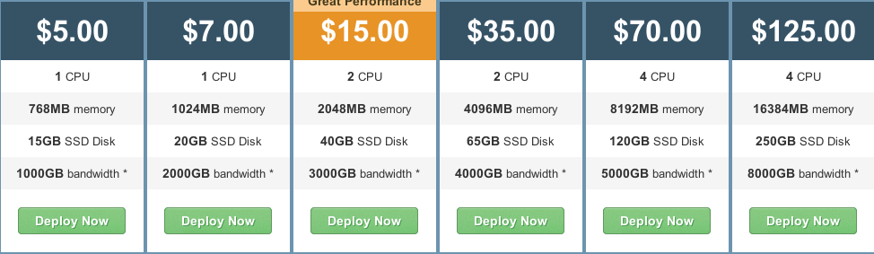The price of the VPS hosting package